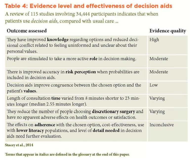 ethical decision making process in healthcare article
