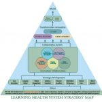 Click to view the Learning Health System Strategy Map