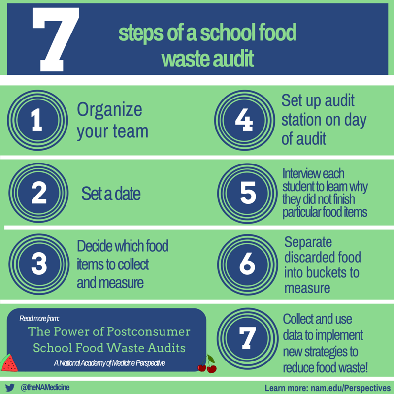 The Power of Postconsumer School Food Waste Audits