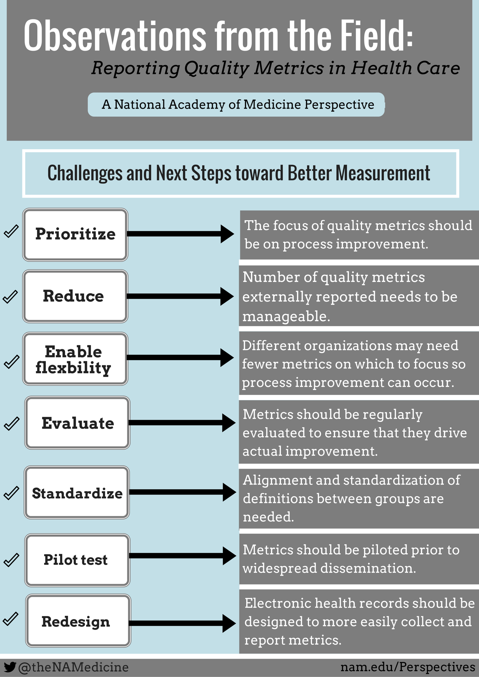 Observations from the Field: Reporting Quality Metrics in Health Care
