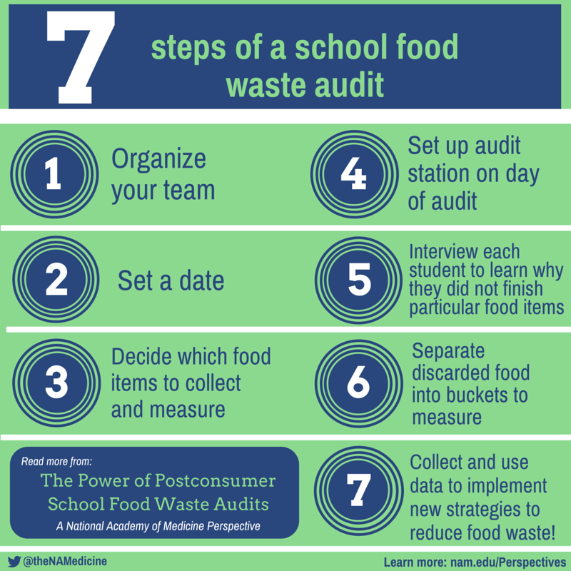 Postconsumer school food waste audits