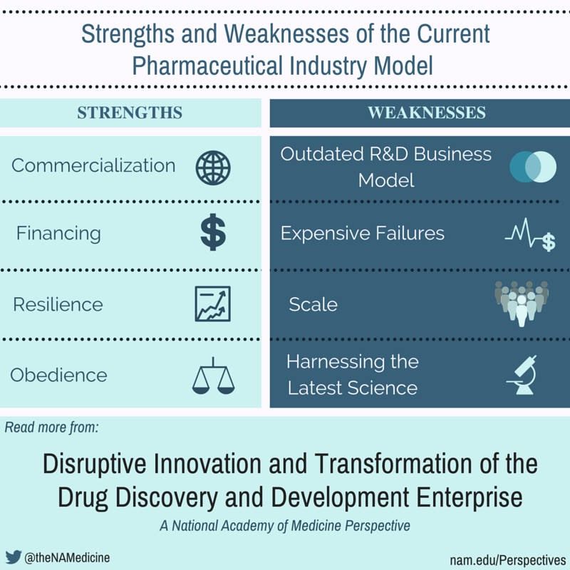 weaknesses in pharmaceutical industry Problems facing the pharmaceutical industry and approaches to ensure long term viability by donald a baines submitted to the program of organizational dynamics.