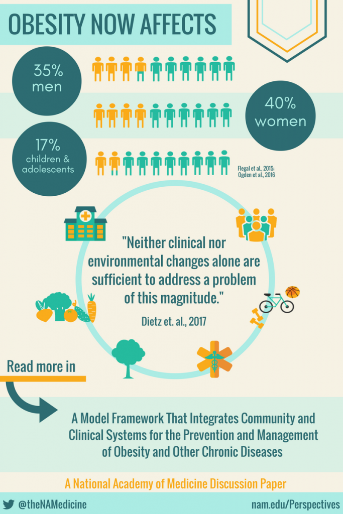 A Model Framework that integrates community and clinical systems for the prevention...