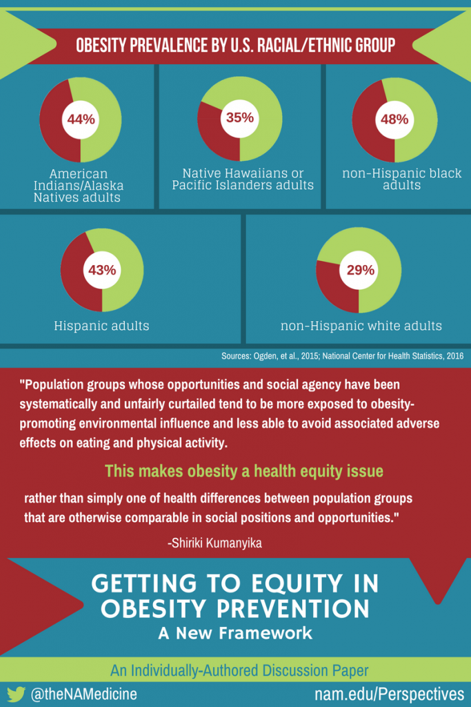 Getting to Equity in Obesity Prevention SM graphic