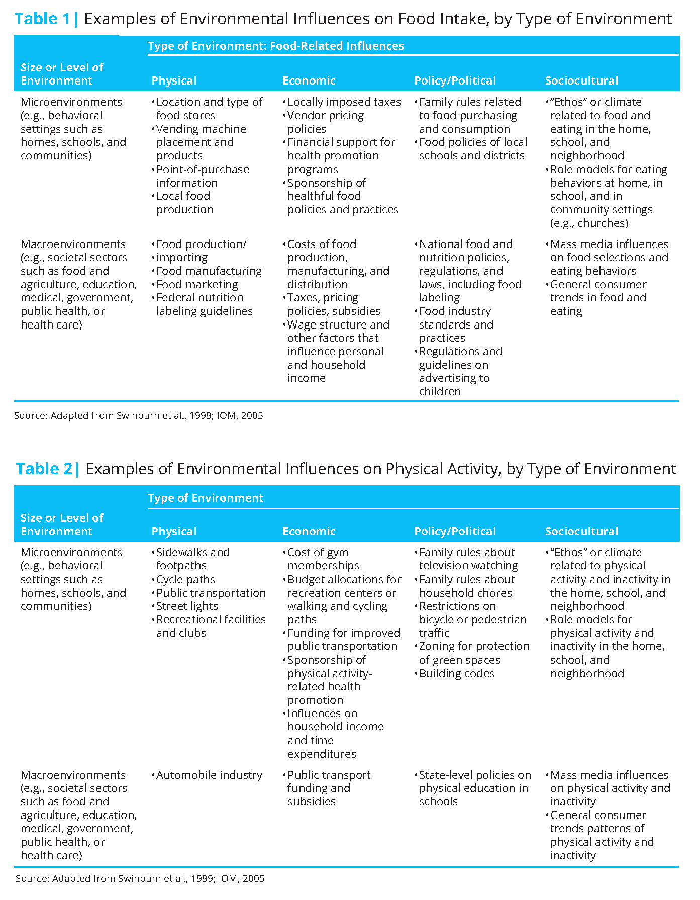 Getting To Equity In Obesity Prevention A New Framework National Academy Of Medicine