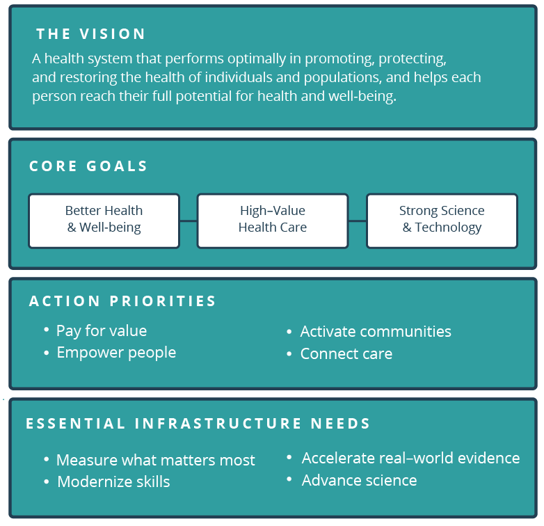 Vital Directions for Health & Health Care: Priorities from a National Academy of Medicine Initiative