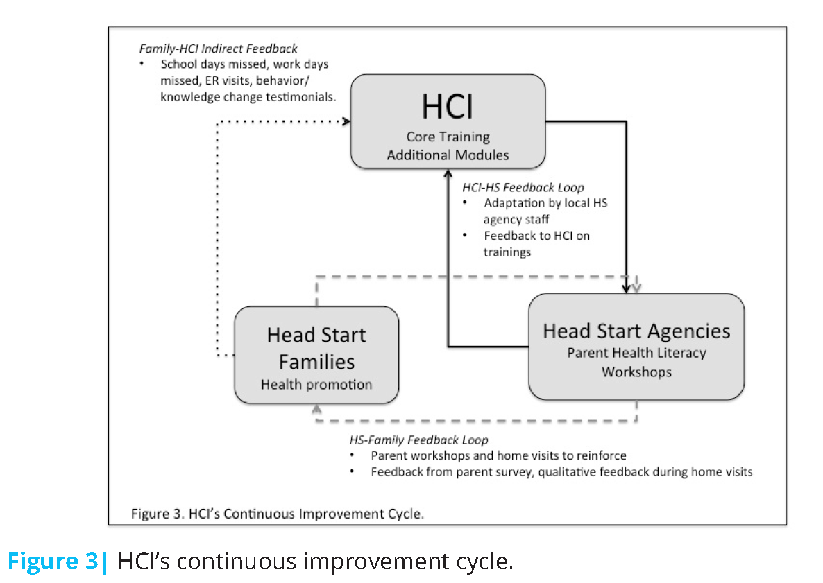 Building Health Literacy and Family Engagement in Head Start