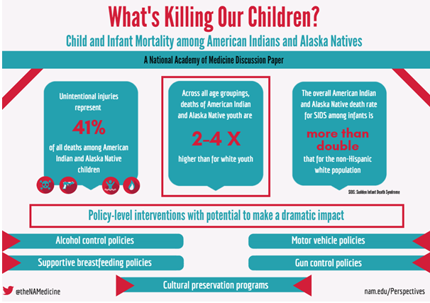 What's Killing Our Children? Child and Infant Mortality among American  Indians and Alaska Natives