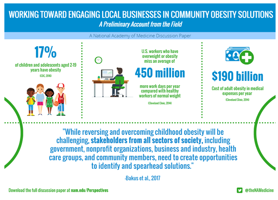 Working Toward Engaging Local Businesses in Community Obesity Solutions: A Preliminary Account from the Field