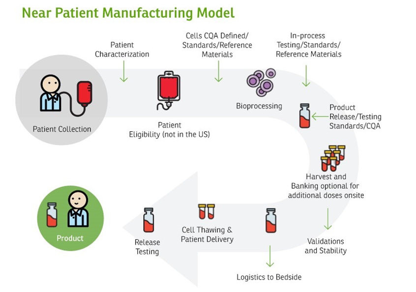 manufacturing cell therapies  the paradigm shift in health