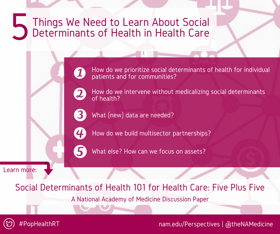 Social Determinants Of Health 101 For Health Care Five Plus Five