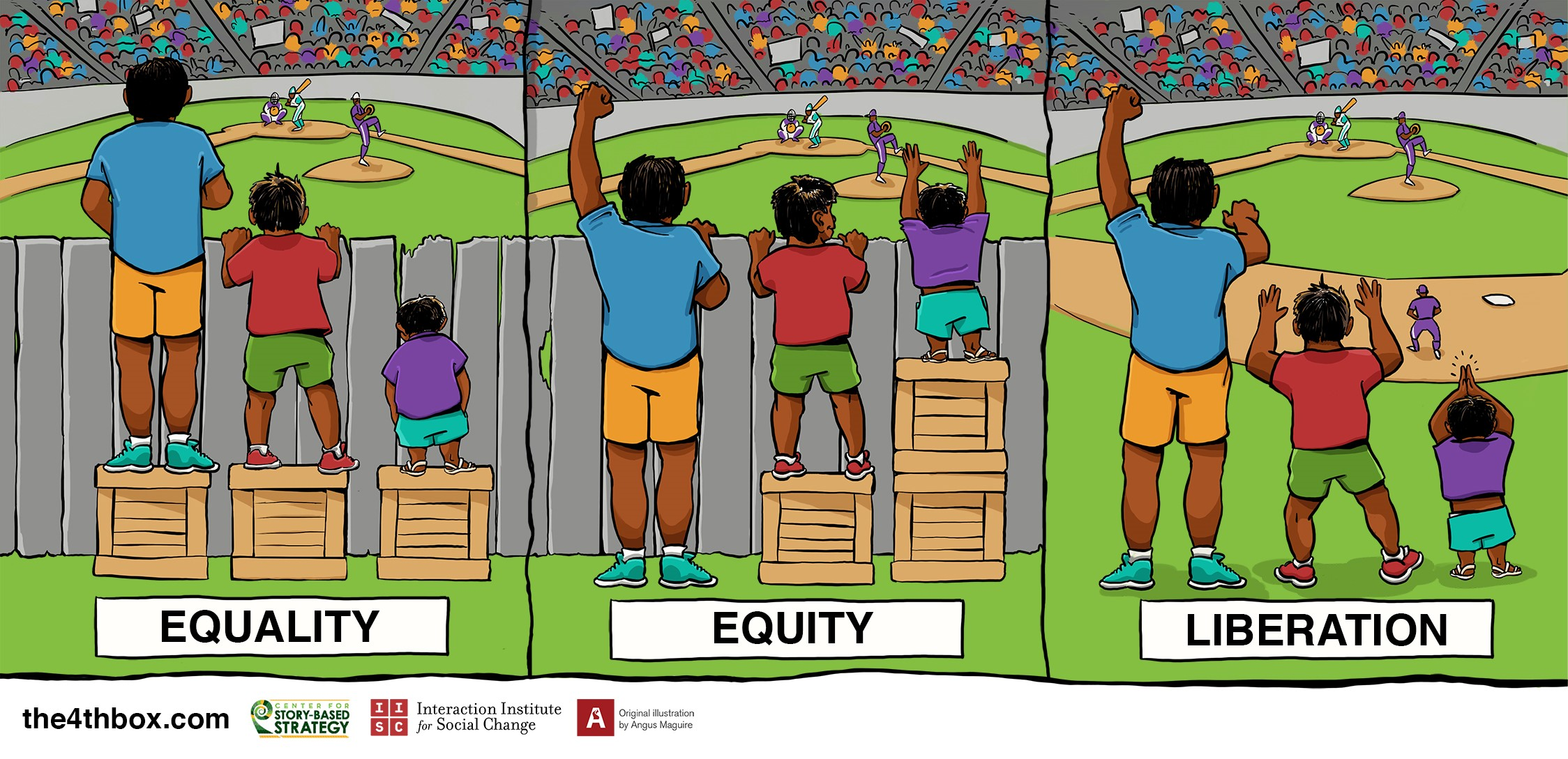 Image result for equality equity liberation