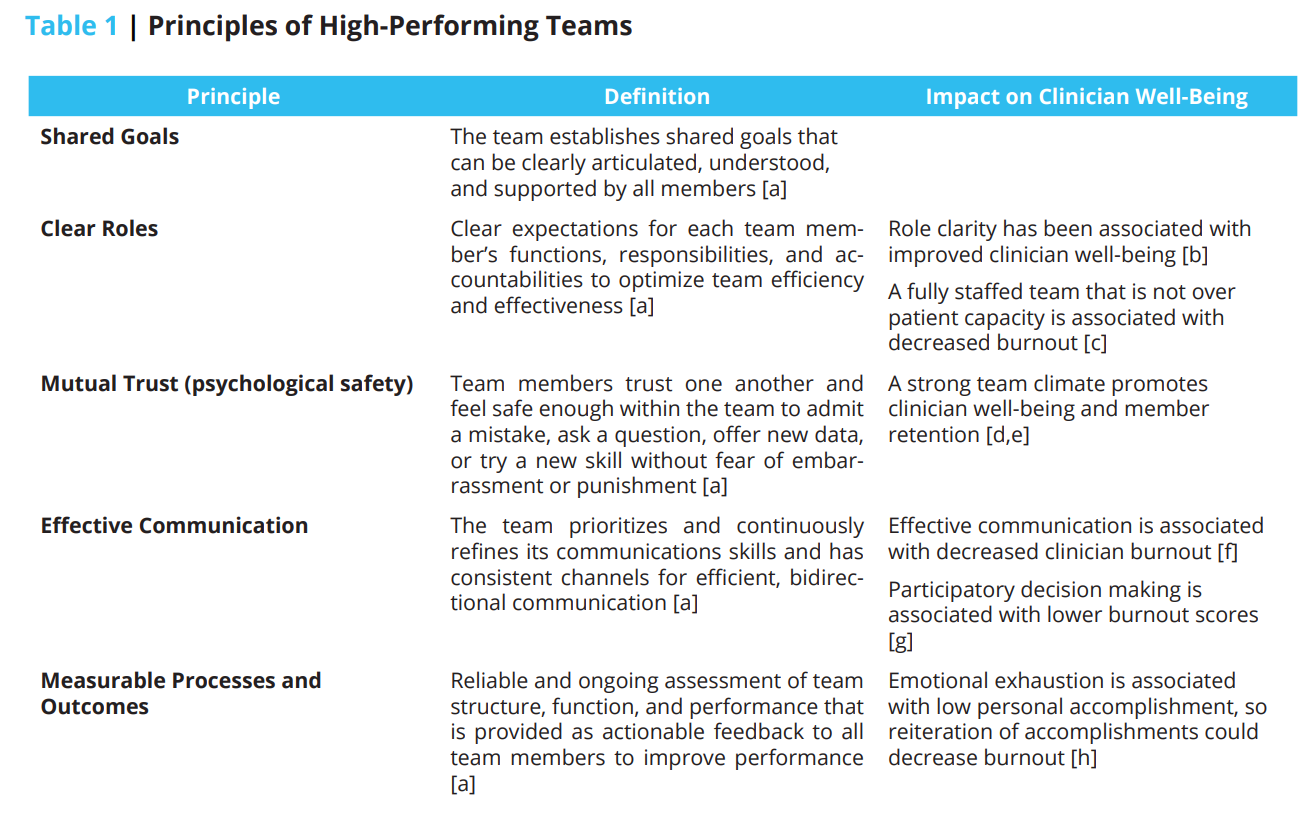 Implementing Optimal Team-Based Care to Reduce Clinician