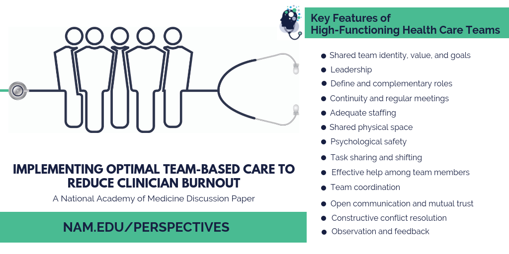 Implementing Optimal Team-Based Care to Reduce Clinician Burnout