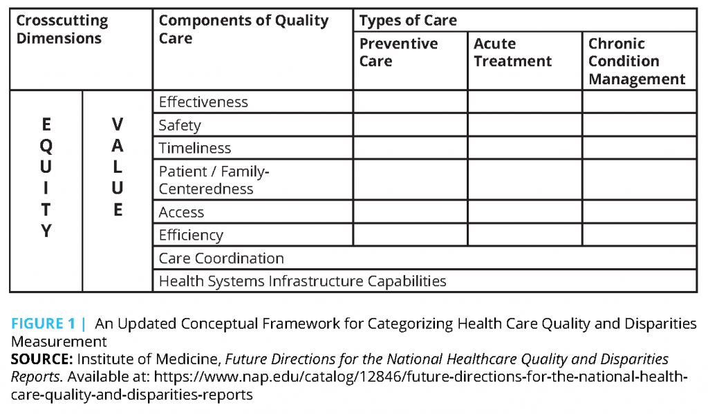 improving nursing quality in the healthcare setting