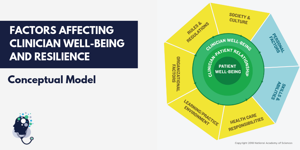 Clinician Resilience and Well-Being – National Academy of