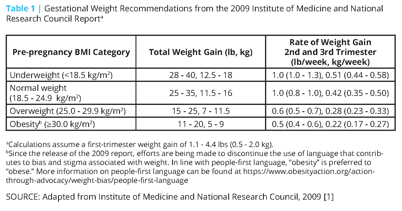 Pregnancy Weight Gain What Is Average And Obgyn Recommended